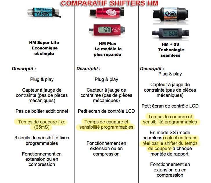 Comparatif entre les Quick Shifter HM